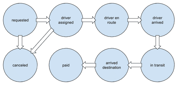 Simplified Finite State Machine for a Taxi Service